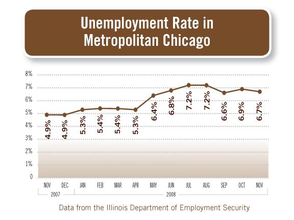 VitalSignsJan09_Unemployment.jpg