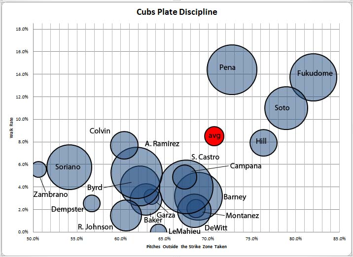 cubs plate discipline.jpg